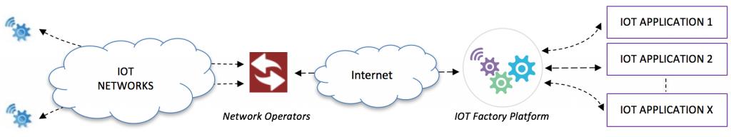 iot-software-platform-concept