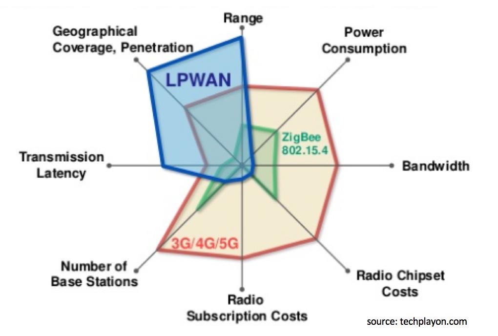 IOT-networks-spectrum-LPWAN-2G-3G-4G-ZIGBEE