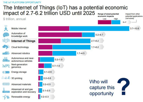iot-major-opportunity-for-corporates-2018
