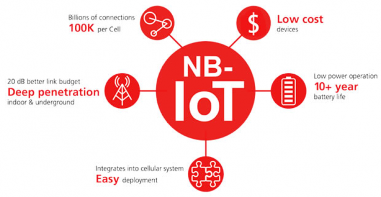 nb-iot-network-narrow-band-iot
