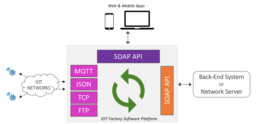 iot-factory-open-integrations-platform
