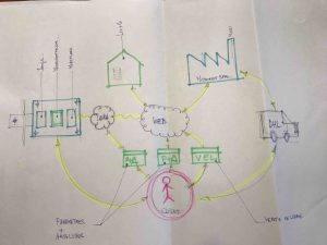 Brainstorming-IOT-Factory