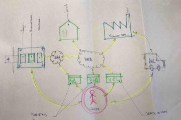 Brainstorming-IOT-Factory