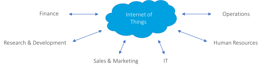 iot-business-training-audience