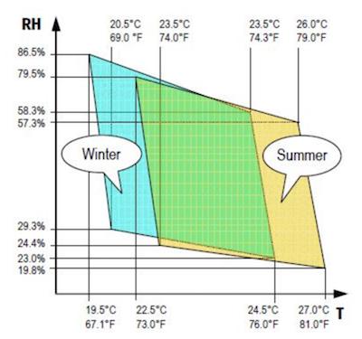 comfort-temperature-humidity-chart