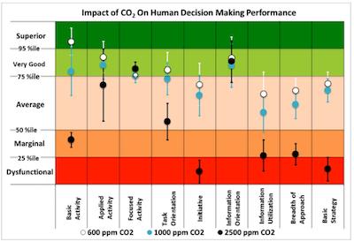 L'importance de la Qualité de l'Air Intérieur pour la performance  professionnelle et le bien-être - IOT Factory