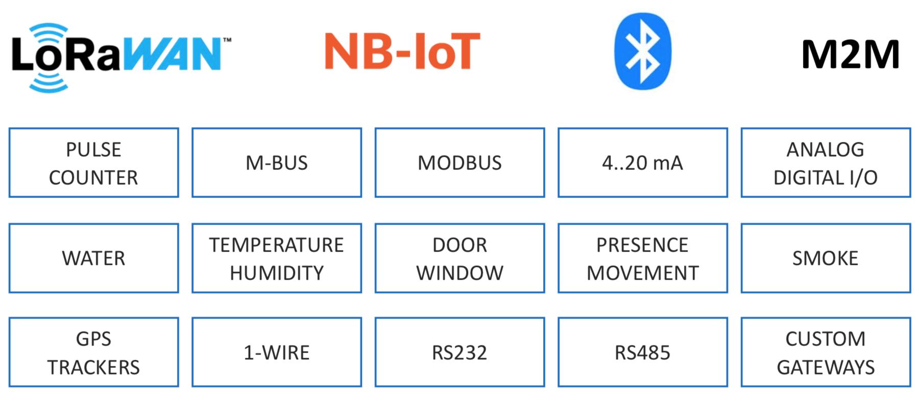 IOT-Sensors-Main-Features