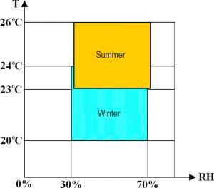 diagramme-zone-confort-temperature-humidite-ISO7730